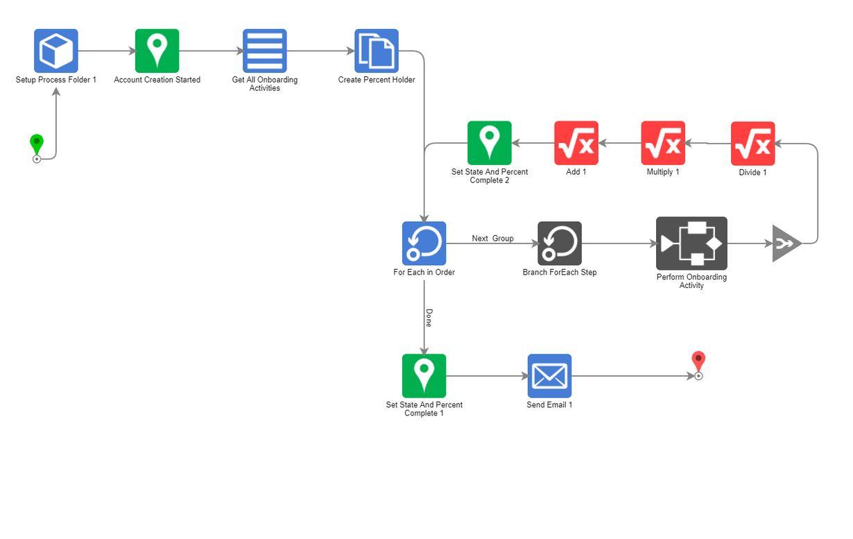 WorkflowDiagram1